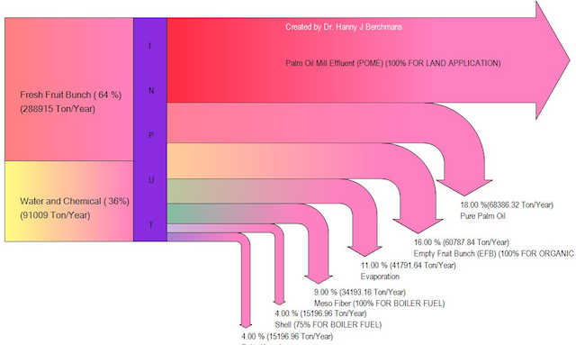Sankey Diagram Maker