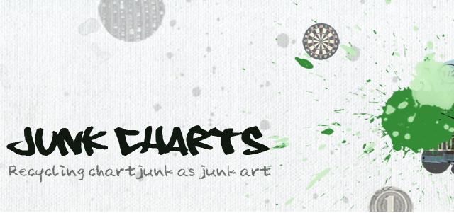 JunkCharts